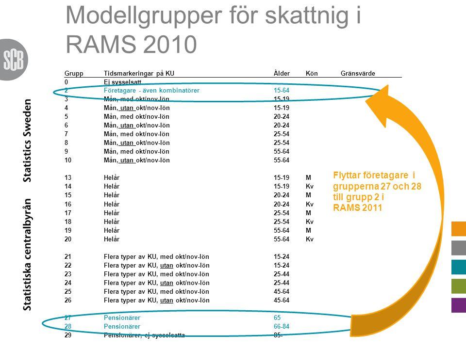 Modellgrupper för skattnig i RAMS 2010 GruppTidsmarkeringar på KUÅlderKönGränsvärde 0Ej sysselsatt 2Företagare - även kombinatörer15-64 3Mån, med okt/nov-lön15-19 4Mån, utan okt/nov-lön15-19 5Mån, med okt/nov-lön20-24 6Mån, utan okt/nov-lön20-24 7Mån, med okt/nov-lön25-54 8Mån, utan okt/nov-lön25-54 9Mån, med okt/nov-lön55-64 10Mån, utan okt/nov-lön55-64 13Helår15-19M 14Helår15-19Kv 15Helår20-24M 16Helår20-24Kv 17Helår25-54M 18Helår25-54Kv 19Helår55-64M 20Helår55-64Kv 21Flera typer av KU, med okt/nov-lön15-24 22Flera typer av KU, utan okt/nov-lön15-24 23Flera typer av KU, med okt/nov-lön25-44 24Flera typer av KU, utan okt/nov-lön25-44 25Flera typer av KU, med okt/nov-lön45-64 26Flera typer av KU, utan okt/nov-lön45-64 27Pensionärer65 28Pensionärer66-84 29Pensionärer, ej sysselsatta85- Flyttar företagare i grupperna 27 och 28 till grupp 2 i RAMS 2011