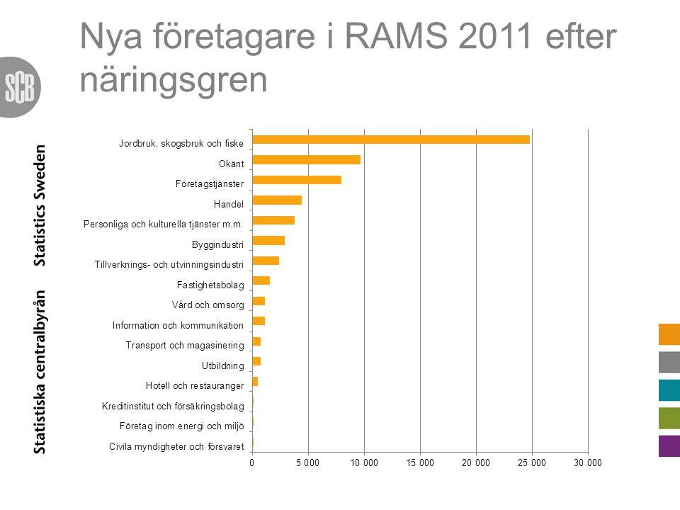 Nya företagare i RAMS 2011 efter näringsgren