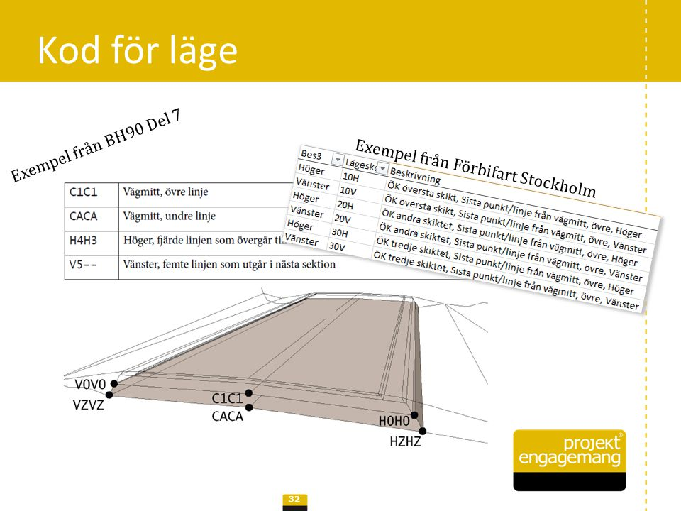 • T-31BC1BESNC001 – Trafik- och vägprojektör – Körbana – Körfält 1, typ B – Element i sektion – Nytt – Vägmitt – Projektdel 1 CAD-lager i Förbifart Stockholm 33