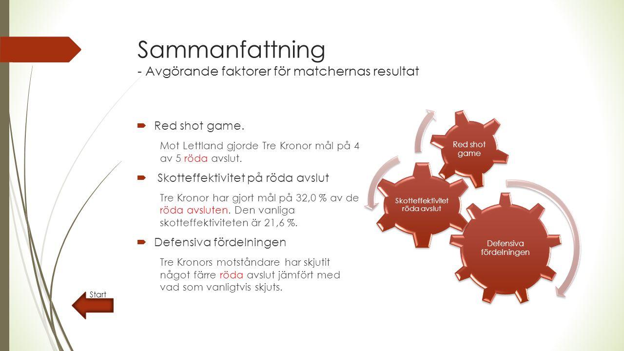 Sammanfattning - Avgörande faktorer för matchernas resultat Defensiva fördelningen Skotteffektivitet röda avslut Red shot game Start  Red shot game.