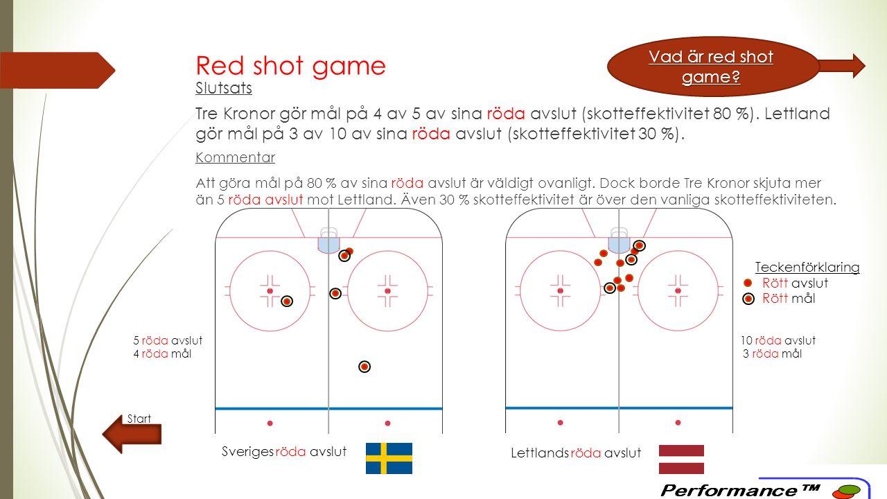 Red shot game Start Teckenförklaring Rött avslut Rött mål Sveriges röda avslut Lettlands röda avslut Vad är red shot game.