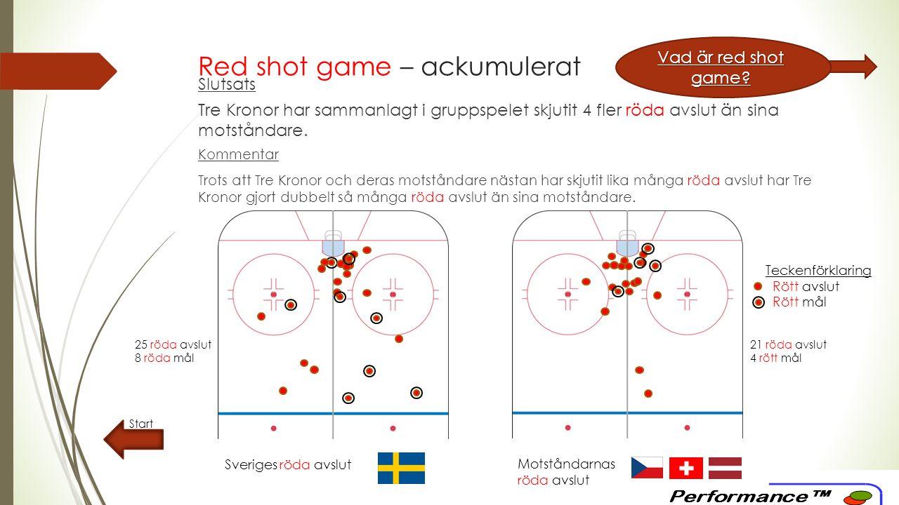 Red shot game – ackumulerat Start Sveriges röda avslut Motståndarnas röda avslut Slutsats Tre Kronor har sammanlagt i gruppspelet skjutit 4 fler röda avslut än sina motståndare.