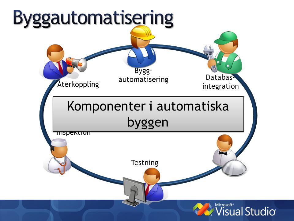 Bygg- automatisering Databas- integration Testning Inspektion Deployment Återkoppling Komponenter i automatiska byggen