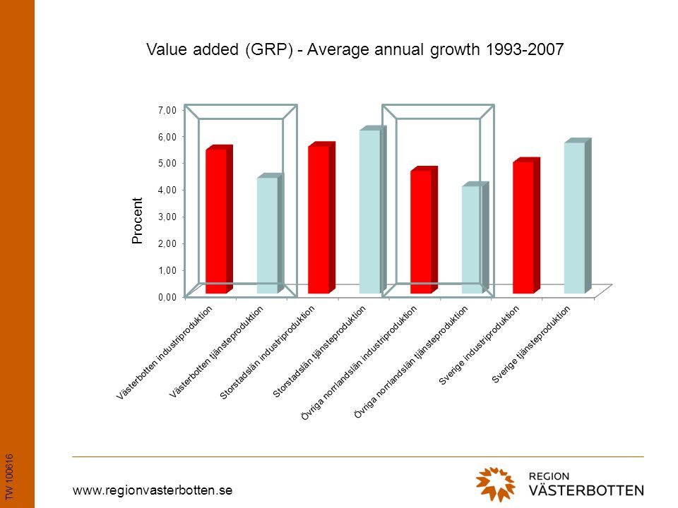 www.regionvasterbotten.se Value added (GRP) - Average annual growth 1993-2007 TW 100616