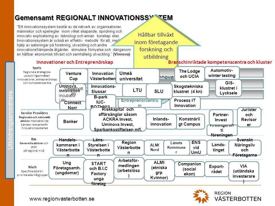 www.regionvasterbotten.se Gemensamt REGIONALT INNOVATIONSSYSTEM Ett innovationssystem består av de nätverk av organisationer, människor och spelregler inom vilket skapande, spridning och innovativ exploatering av teknologi och annan kunskap sker.