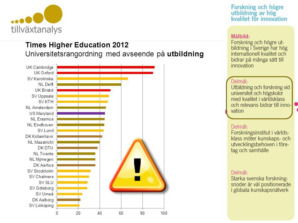 Utbildning och FoU Times Higher Education 2012 Universitetsrangordning med avseende på utbildning