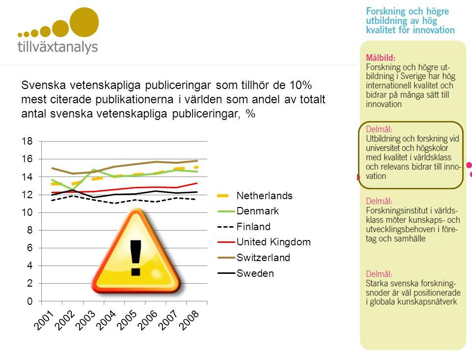 Utbildning och FoU Svenska vetenskapliga publiceringar som tillhör de 10% mest citerade publikationerna i världen som andel av totalt antal svenska vetenskapliga publiceringar, %