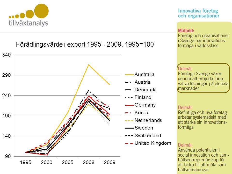 Företag Förädlingsvärde i export 1995 - 2009, 1995=100