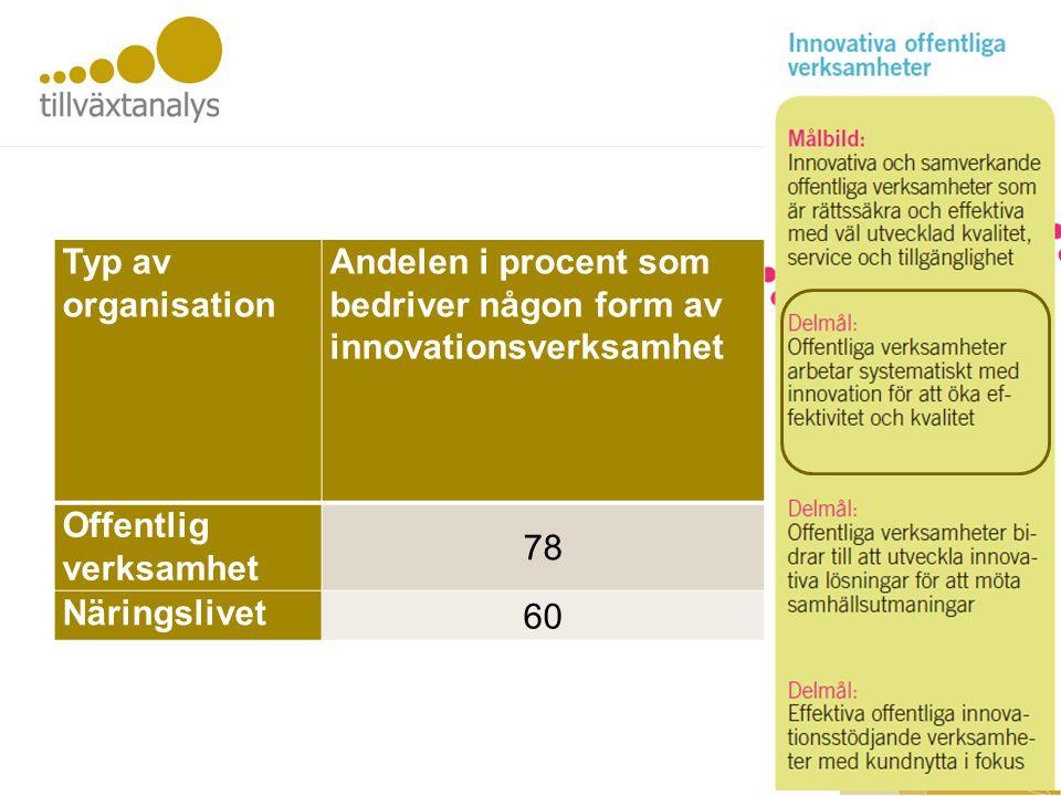 Off innovation Typ av organisation Andelen i procent som bedriver någon form av innovationsverksamhet Offentlig verksamhet 78 Näringslivet 60