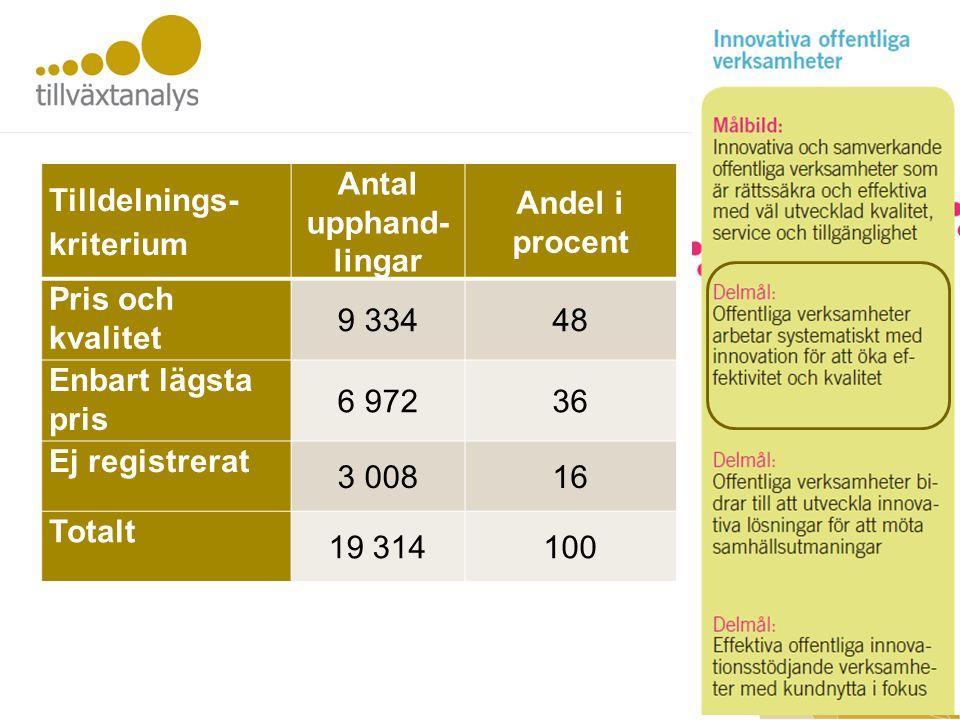 Off innovation Tilldelnings- kriterium Antal upphand- lingar Andel i procent Pris och kvalitet 9 33448 Enbart lägsta pris 6 97236 Ej registrerat 3 00816 Totalt 19 314100