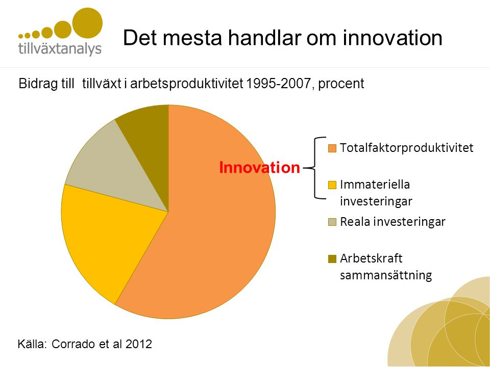 Det mesta handlar om innovation Bidrag till tillväxt i arbetsproduktivitet 1995-2007, procent Innovation Källa: Corrado et al 2012