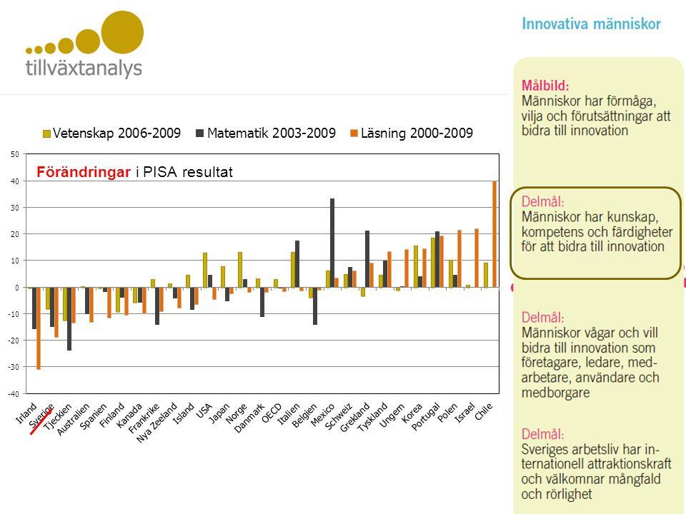 Innovativa i regioner Nya arbetsställen, antal per sysselsatt 2011