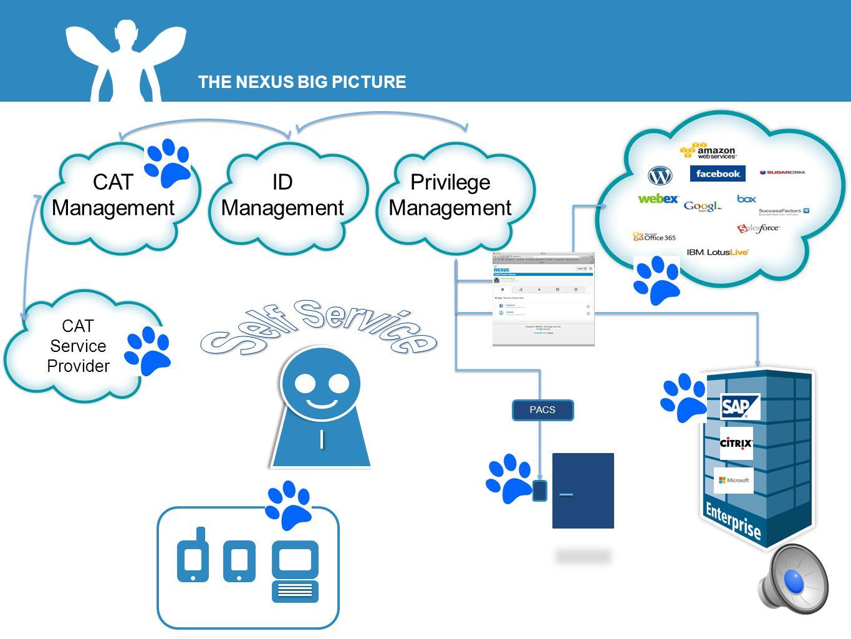 THE NEXUS BIG PICTURE 5 CAT Management ID Management Privilege Management CAT Service Provider PACS