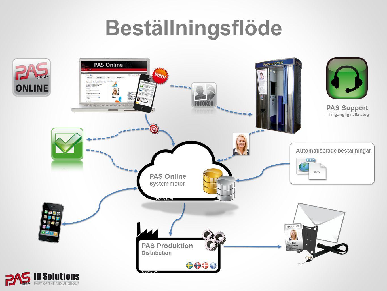 Beställningsflöde Automatiserade beställningar WS PAS Support - Tillgänglig i alla steg PAS Produktion Distribution PAS Online System motor