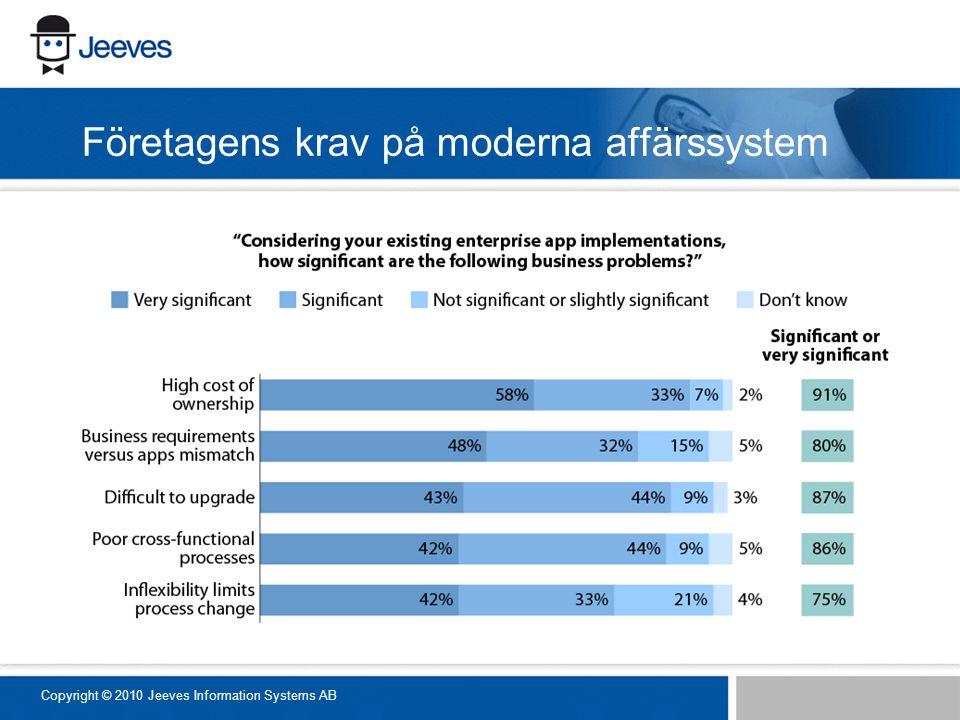 Företagens krav på moderna affärssystem Copyright © 2010 Jeeves Information Systems AB