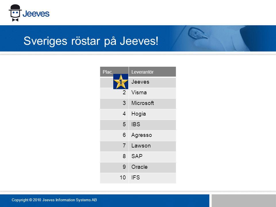 Sveriges röstar på Jeeves! Copyright © 2010 Jeeves Information Systems AB Plac.Leverantör 1Jeeves 2Visma 3Microsoft 4Hogia 5IBS 6Agresso 7Lawson 8SAP