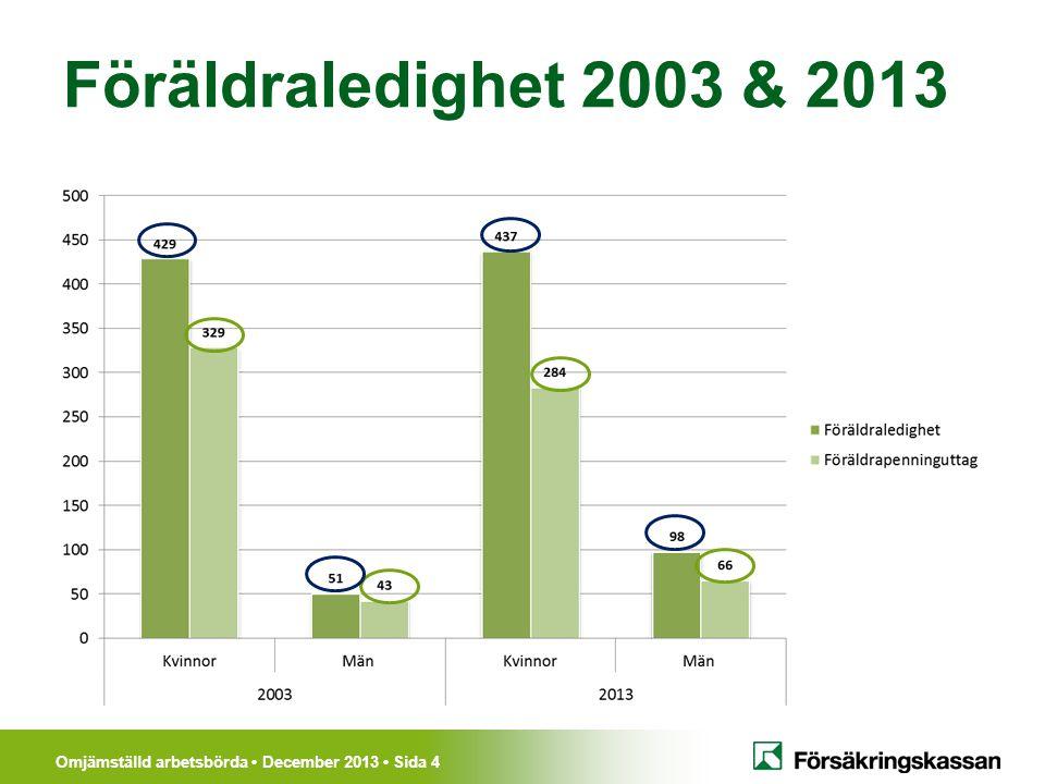 Omjämställd arbetsbörda • December 2013 • Sida 4 Föräldraledighet 2003 & 2013