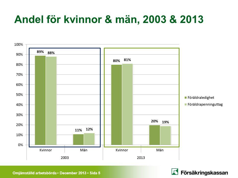 Omjämställd arbetsbörda • December 2013 • Sida 5 Andel för kvinnor & män, 2003 & 2013