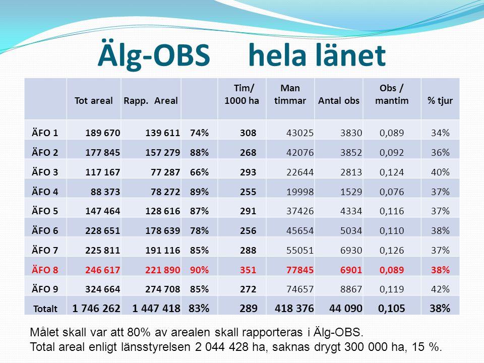 Älg-OBS hela länet Tot arealRapp.