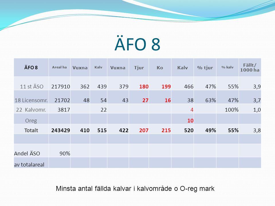 ÄFO 8 Areal ha Vuxna Kalv VuxnaTjurKoKalv% tjur % kalv Fällt/ 1000 ha 11 st ÄSO21791036243937918019946647%55%3,9 18 Licensomr.2170248544327163863%47%3,7 22 Kalvomr.3817224100%1,0 Oreg10 Totalt24342941051542220721552049%55%3,8 Andel ÄSO90% av totalareal Minsta antal fällda kalvar i kalvområde o O-reg mark