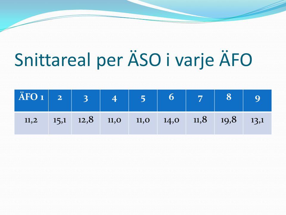 Snittareal per ÄSO i varje ÄFO ÄFO 123456789 11,215,112,811,0 14,011,819,813,1