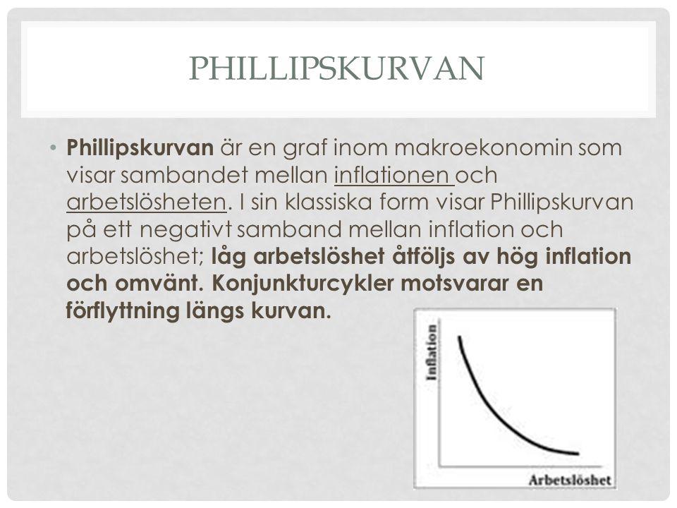 PHILLIPSKURVAN • Phillipskurvan är en graf inom makroekonomin som visar sambandet mellan inflationen och arbetslösheten. I sin klassiska form visar Ph