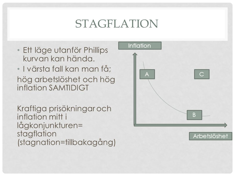 STAGFLATION • Ett läge utanför Phillips kurvan kan hända. • I värsta fall kan man få; hög arbetslöshet och hög inflation SAMTIDIGT Kraftiga prisökning