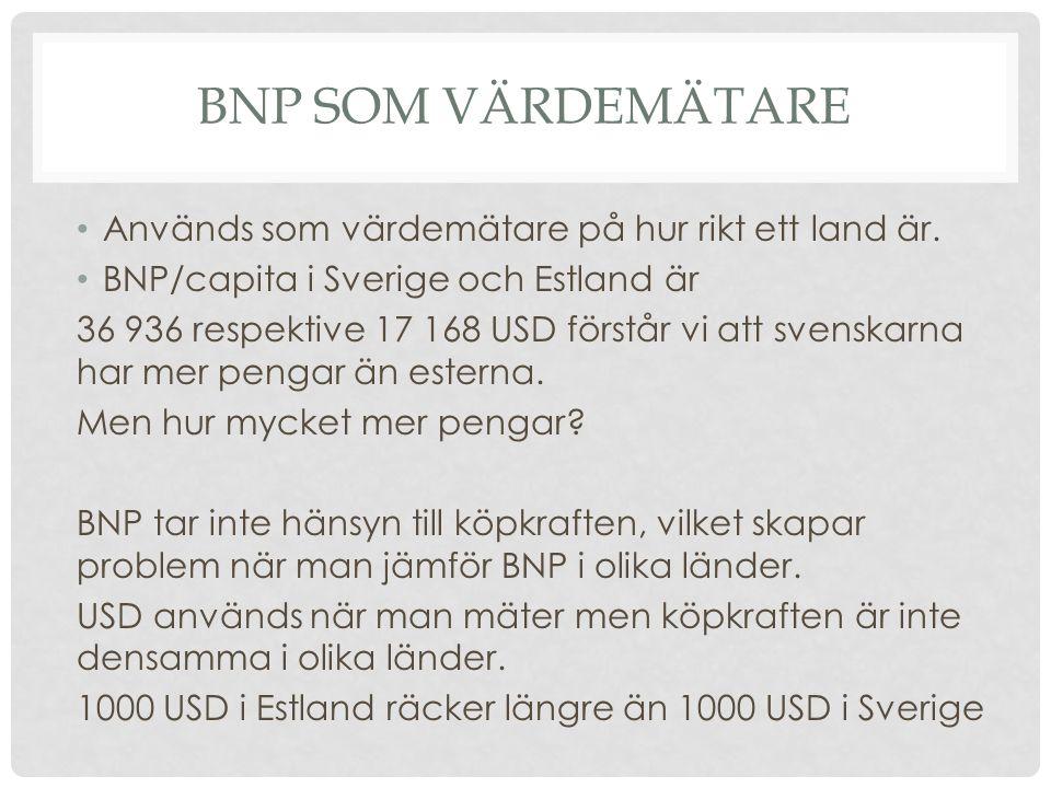 BNP SOM VÄRDEMÄTARE • Används som värdemätare på hur rikt ett land är. • BNP/capita i Sverige och Estland är 36 936 respektive 17 168 USD förstår vi a