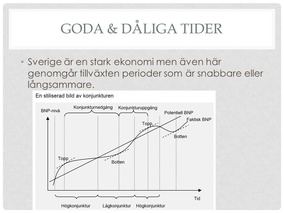 GODA & DÅLIGA TIDER • Sverige är en stark ekonomi men även här genomgår tillväxten perioder som är snabbare eller långsammare.
