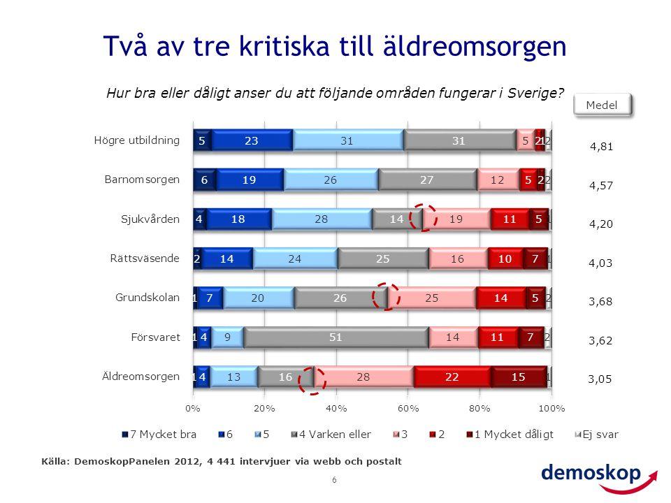 Försörjningskvoten – prognos 7 % Källa: SCB:s befolkningsstatistik och prognos Försörjningskvot 17% 48% 51% 23% 2,1 2,7 19%