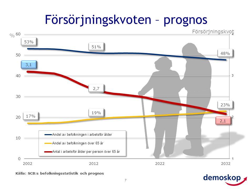 Pessimism om framtida pensioner 8 Tror du att din generation kommer få det bättre eller sämre än dina föräldrars generation när det gäller….
