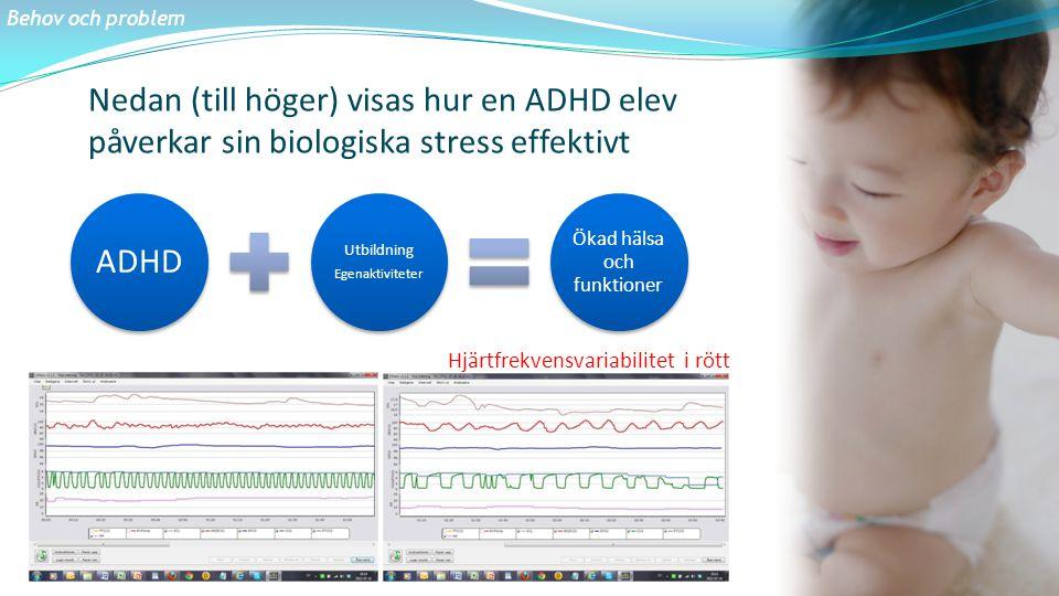 Nedan (till höger) visas hur en ADHD elev påverkar sin biologiska stress effektivt Behov och problem ADHD Utbildning Egenaktiviteter Ökad hälsa och fu