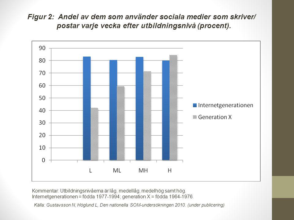 Figur 2: Andel av dem som använder sociala medier som skriver/ postar varje vecka efter utbildningsnivå (procent). Kommentar: Utbildningsnivåerna är l