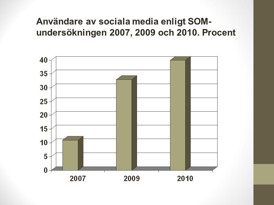 Användare av sociala media enligt SOM- undersökningen 2007, 2009 och 2010. Procent