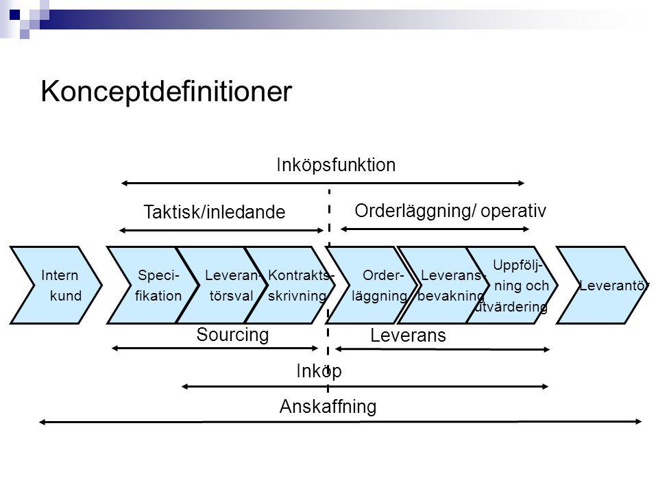 Konceptdefinitioner Inköpsfunktion Taktisk/inledande Orderläggning/ operativ Sourcing Leverans Inköp Anskaffning Intern kund Leverantör Order- läggning Uppfölj- ning och utvärdering Leverans- bevakning Speci- fikation Kontrakts- skrivning Leveran- törsval