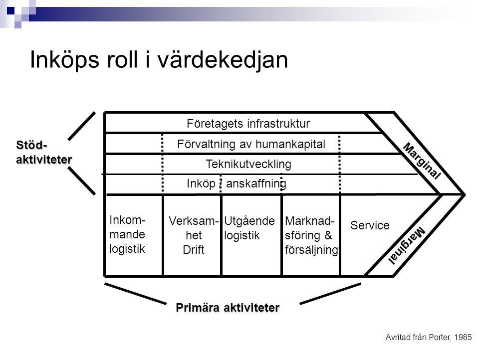 Inköps roll i värdekedjan Primära aktiviteter kan delas in i fem generiska kategorier:  Inkommande logistik  Drift  Utgående logistik  Marknadsför