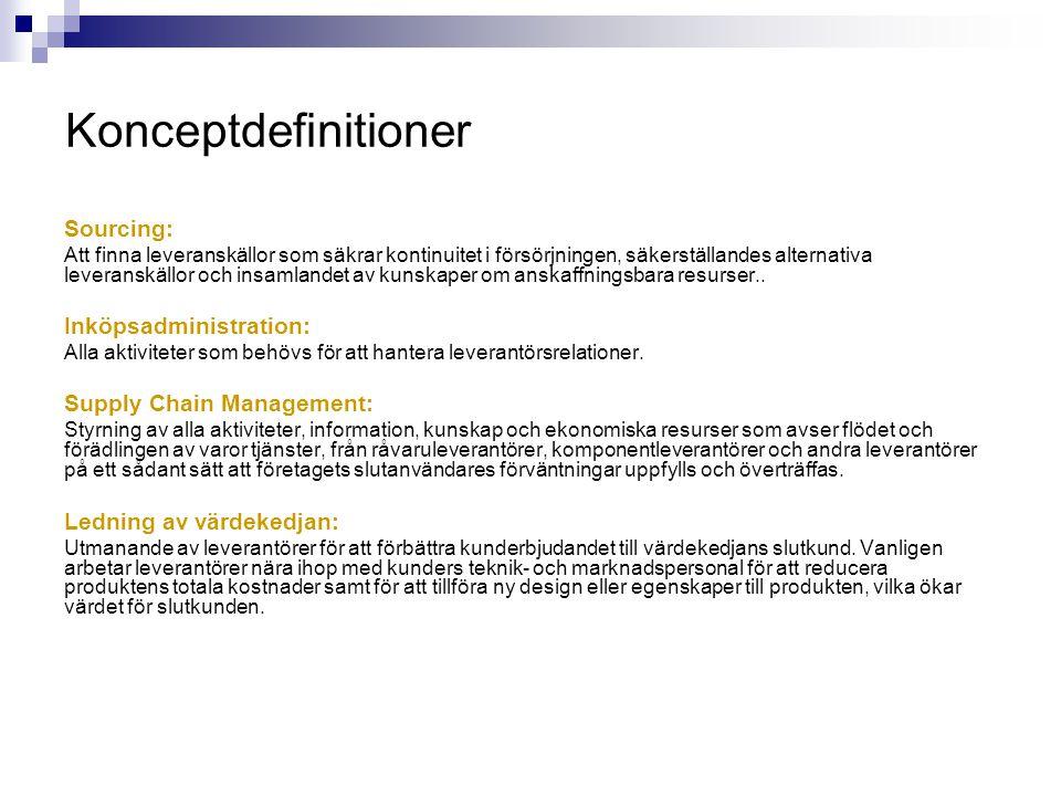 Konceptdefinitioner Inköp: Alla aktiviteter som företaget får en faktura för från utomstående parter.