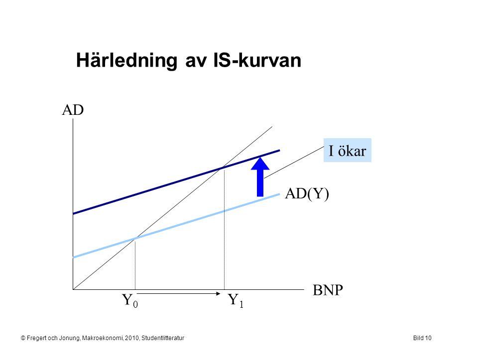 © Fregert och Jonung, Makroekonomi, 2010, StudentlitteraturBild 10 Härledning av IS-kurvan AD BNP Y0Y0 AD(Y) Y1Y1 I ökar