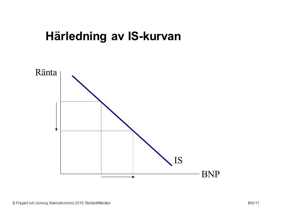 © Fregert och Jonung, Makroekonomi, 2010, StudentlitteraturBild 11 Ränta BNP Härledning av IS-kurvan IS
