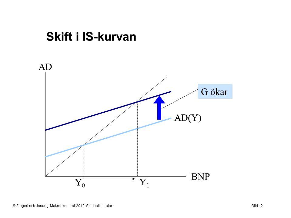 © Fregert och Jonung, Makroekonomi, 2010, StudentlitteraturBild 12 Skift i IS-kurvan AD BNP Y0Y0 AD(Y) Y1Y1 G ökar