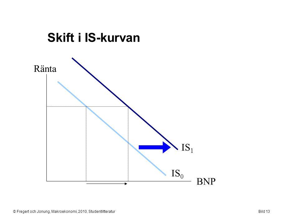 © Fregert och Jonung, Makroekonomi, 2010, StudentlitteraturBild 13 Skift i IS-kurvan Ränta BNP IS 0 IS 1