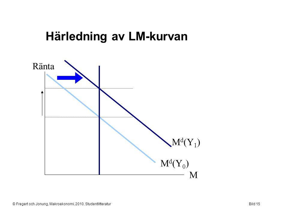 © Fregert och Jonung, Makroekonomi, 2010, StudentlitteraturBild 15 Härledning av LM-kurvan Ränta M M d (Y 1 ) M d (Y 0 )