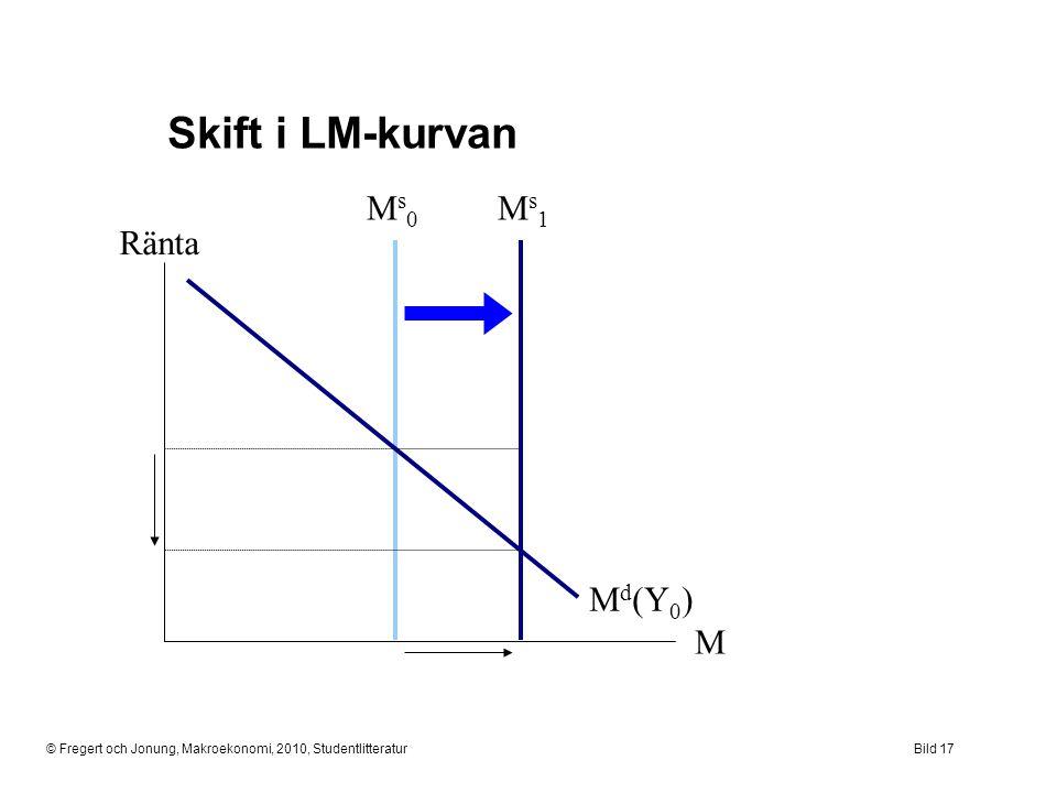 © Fregert och Jonung, Makroekonomi, 2010, StudentlitteraturBild 17 Skift i LM-kurvan Ränta M Ms0Ms0 M d (Y 0 ) Ms1Ms1