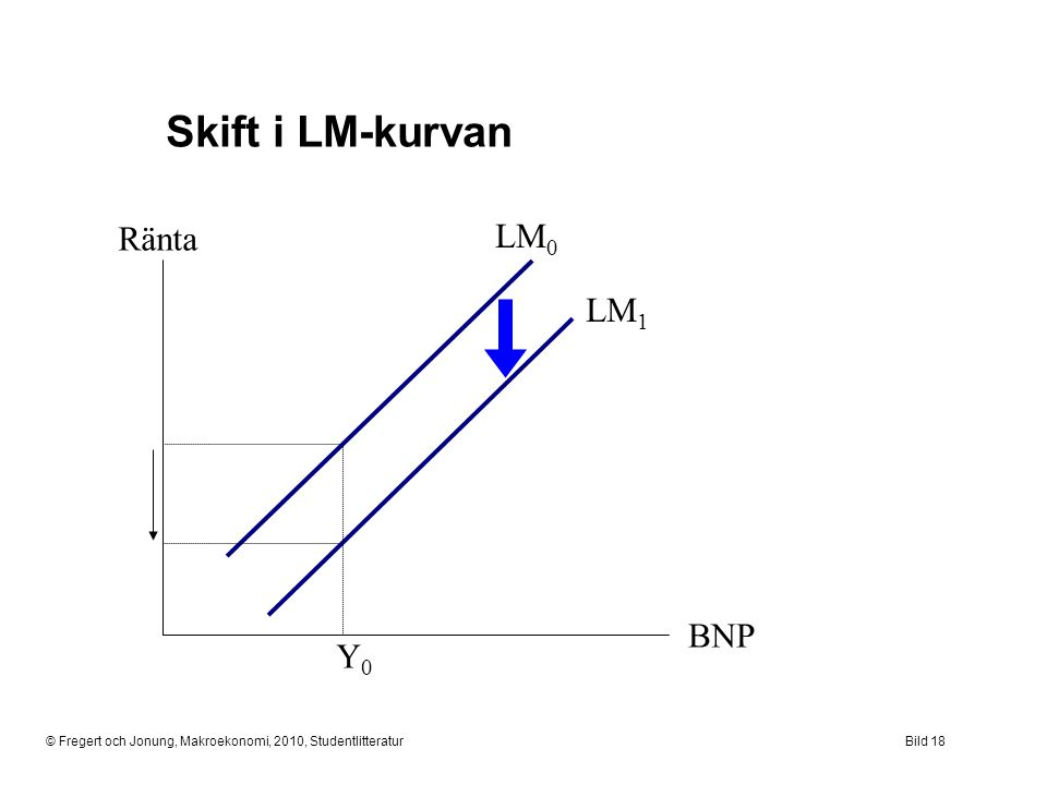 © Fregert och Jonung, Makroekonomi, 2010, StudentlitteraturBild 18 Skift i LM-kurvan Ränta BNP LM 0 LM 1 Y0Y0