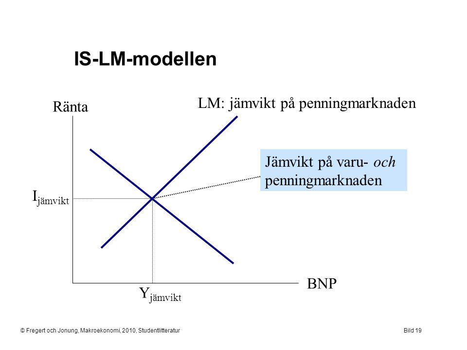 © Fregert och Jonung, Makroekonomi, 2010, StudentlitteraturBild 19 IS-LM-modellen Ränta BNP LM: jämvikt på penningmarknaden Y jämvikt I jämvikt Jämvik