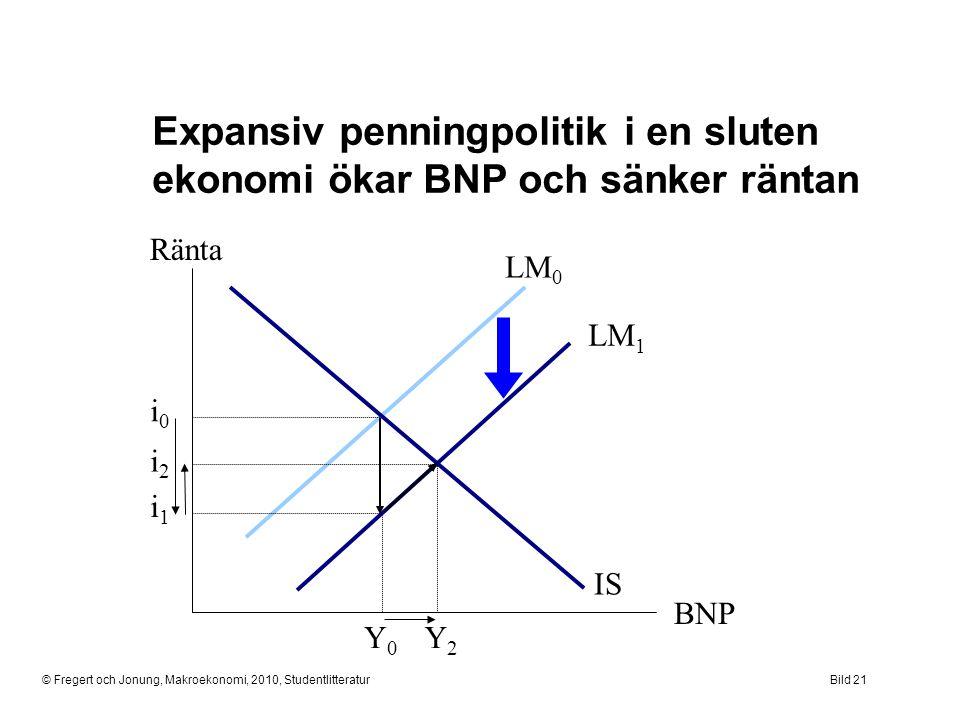 © Fregert och Jonung, Makroekonomi, 2010, StudentlitteraturBild 21 Ränta BNP Expansiv penningpolitik i en sluten ekonomi ökar BNP och sänker räntan IS