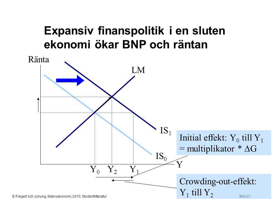 © Fregert och Jonung, Makroekonomi, 2010, StudentlitteraturBild 23 Expansiv finanspolitik i en sluten ekonomi ökar BNP och räntan Ränta Y Y0Y0 IS 0 LM