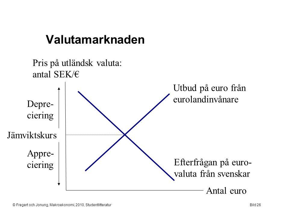 © Fregert och Jonung, Makroekonomi, 2010, StudentlitteraturBild 26 Valutamarknaden Antal euro Pris på utländsk valuta: antal SEK/€ Jämviktskurs Utbud