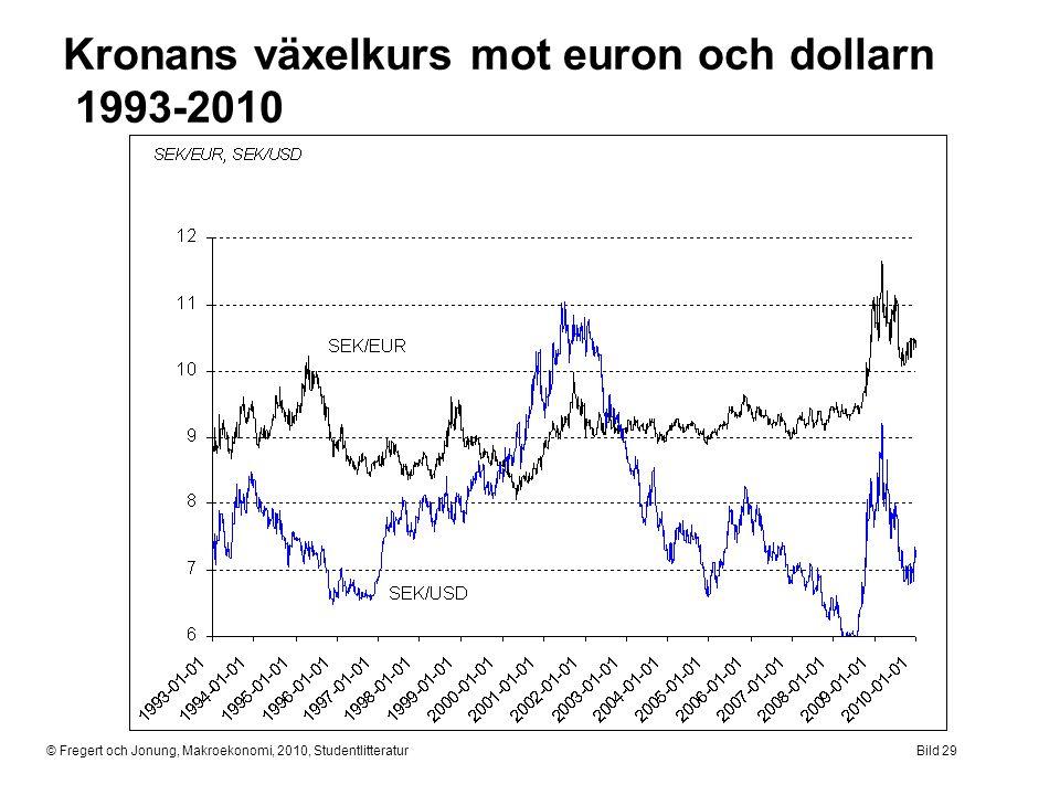 © Fregert och Jonung, Makroekonomi, 2010, StudentlitteraturBild 29 Kronans växelkurs mot euron och dollarn 1993-2010