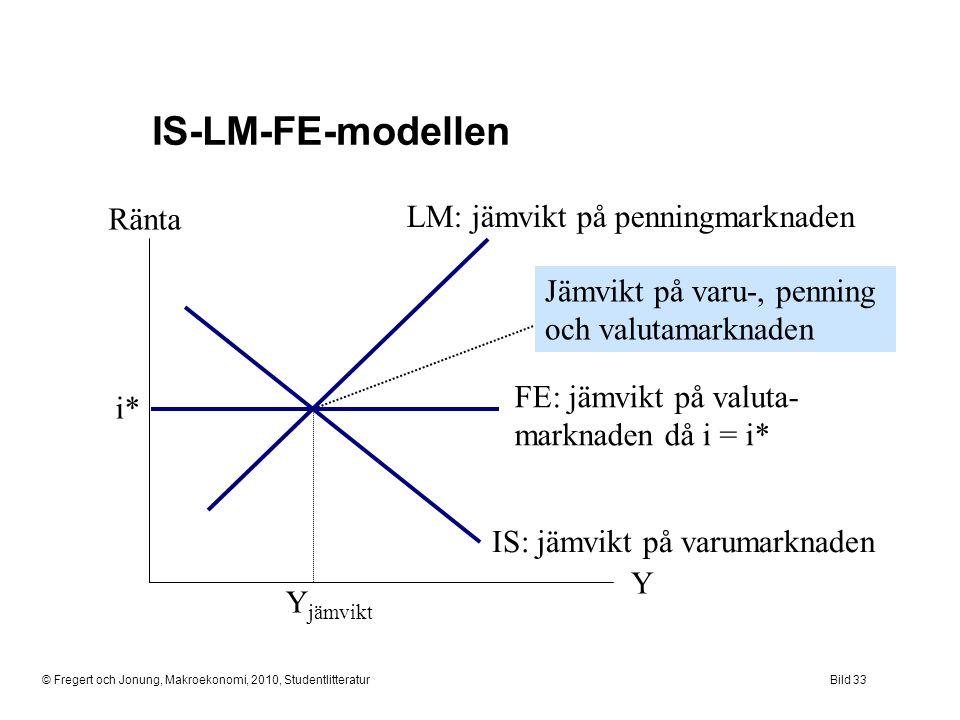 © Fregert och Jonung, Makroekonomi, 2010, StudentlitteraturBild 33 IS-LM-FE-modellen Ränta Y LM: jämvikt på penningmarknaden Y jämvikt i* Jämvikt på v